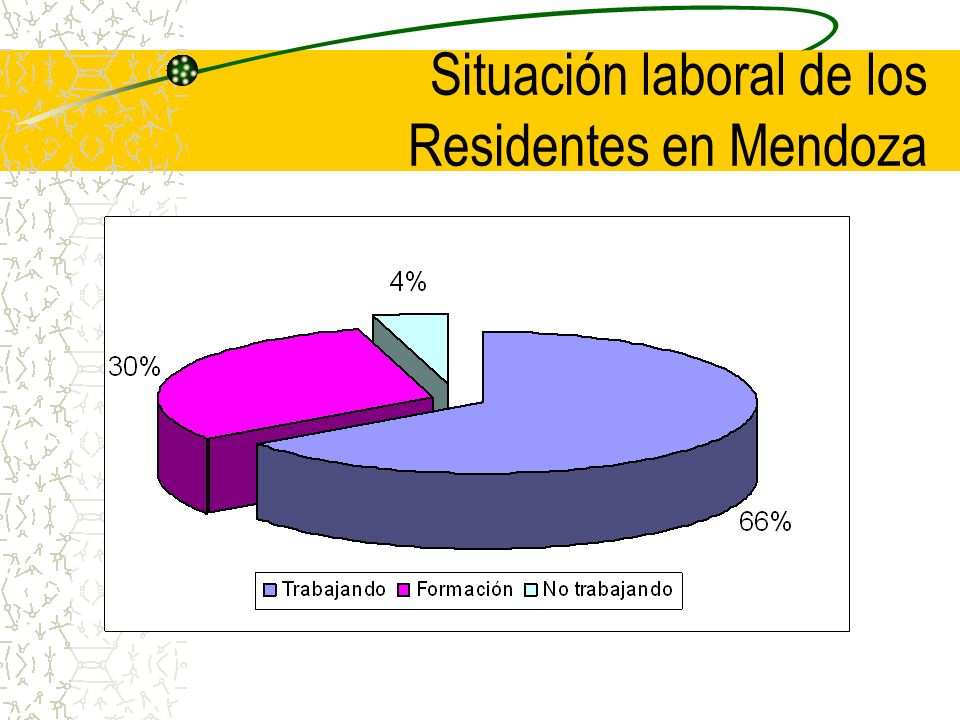Situación laboral de los Residentes en Mendoza