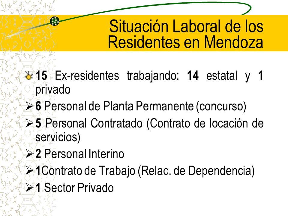Situación Laboral de los Residentes en Mendoza 15 Ex-residentes trabajando: 14 estatal y 1 privado 6 Personal de Planta Permanente (concurso) 5 Personal Contratado (Contrato de locación de servicios) 2 Personal Interino 1 Contrato de Trabajo (Relac.