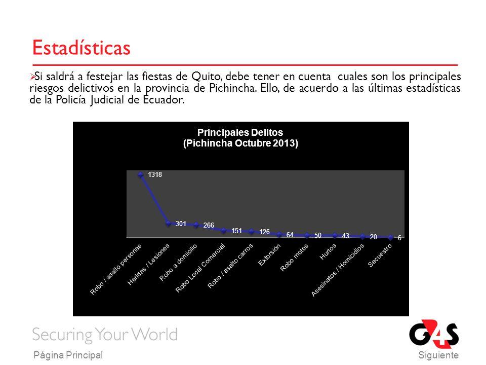 Estadísticas Si saldrá a festejar las fiestas de Quito, debe tener en cuenta cuales son los principales riesgos delictivos en la provincia de Pichincha.