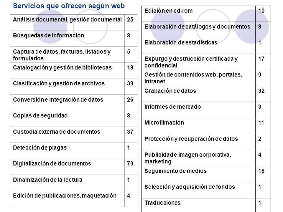 Análisis documental, gestión documental25 Búsquedas de información8 Captura de datos, facturas, listados y formularios 5 Catalogación y gestión de bib