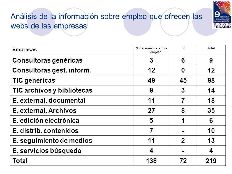 Empresas No referencias sobre empleo SiTotal Consultoras genéricas369 Consultoras gest. inform.120 TIC genéricas494598 TIC archivos y bibliotecas9314