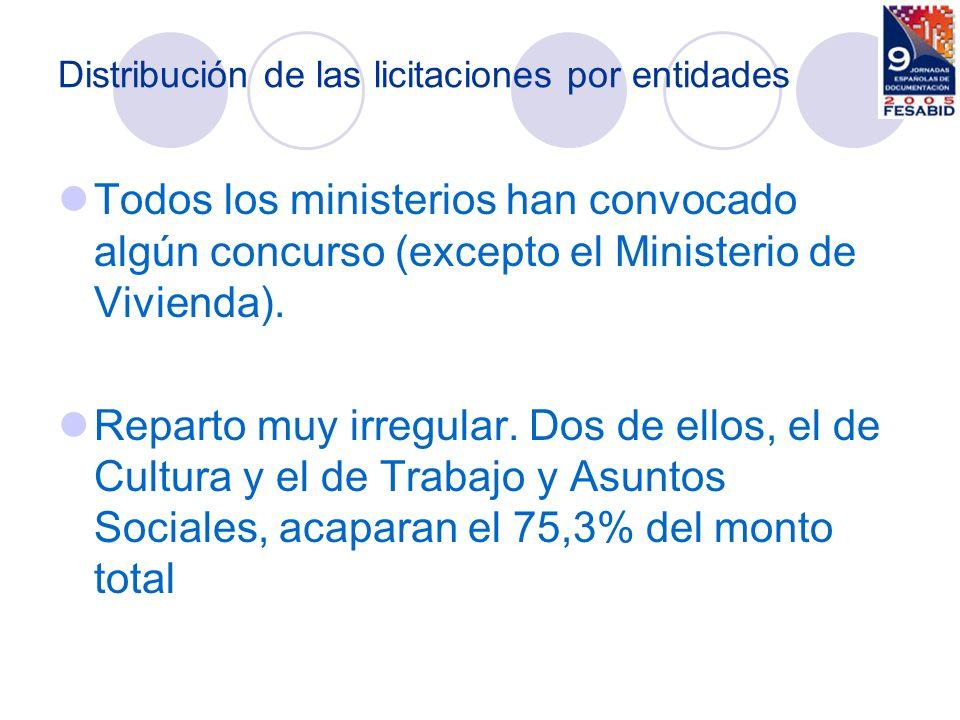 MINISTERIO DE AGRICULTURA, PESCA Y ALIMENTACIÓN 1,8% MINISTERIO DE ASUNTOS EXTERIORES Y DE COOPERACIÓN 0,4% MINISTERIO DE CULTURA 32% MINISTERIO DE DEFENSA 0,8% MINISTERIO DE ECONOMÍA Y HACIENDA 5,7% MINISTERIO DE EDUCACIÓN Y CIENCIA 0,9% MINISTERIO DE FOMENTO 1,5% MINISTERIO DE INDUSTRIA, TURISMO Y COMERCIO 8,4% MINISTERIO DE INTERIOR0,3% MINISTERIO DE JUSTICIA1,2% MINISTERIO DE LA PRESIDENCIA 0,1% MINISTERIO DEL MEDIO AMBIENTE 1,5% MINISTERIO DE SANIDAD Y CONSUMO 0,4% MINISTERIO DE TRABAJO Y ASUNTOS SOCIALES 43,3 % Otros1,2% Distribución del monto por ministerios