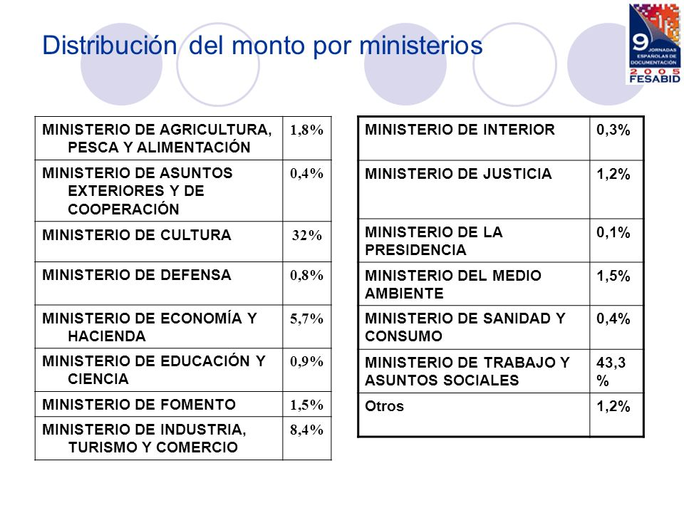 MINISTERIO DE AGRICULTURA, PESCA Y ALIMENTACIÓN 1,8% MINISTERIO DE ASUNTOS EXTERIORES Y DE COOPERACIÓN 0,4% MINISTERIO DE CULTURA 32% MINISTERIO DE DE