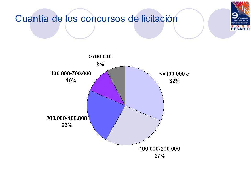 Análisis documental para bd 14% Asignación de signaturas 3% Catalogación de fondos nuevos 9% Catalogación de materiales especiales 6% Catalogación retrospectiva 6% Control de fondos, inventario, expurgo 14% Custodia externa de documentos 26% Digitalización 26% Diseño de bases de datos 3% Edición y distribución de cd-rom 3% Gestión de adquisiciones y suscripciones 3% Gestión integral de archivos 26% Grabación de datos 11% Mantenimiento de bases de datos 17% Migración, conversión de datos 9% Movimiento de fondos, traslados, recolocación 14% Normalización de materias 3% Programas de marketing, difusión 3% Recopilación de datos 3% Revisión, depuración y corrección de datos 11% Seguimiento de noticias 3% Servicios de atención al público 3% Trabajos auxiliares 3% Servicios demandados en las licitaciones