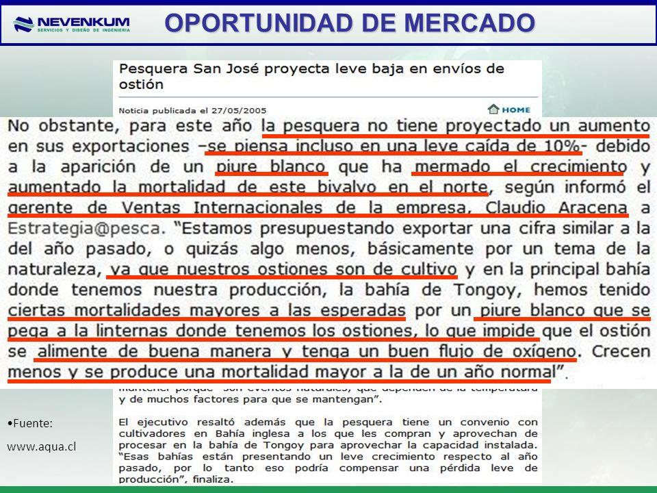 OPORTUNIDAD DE MERCADO OPORTUNIDAD DE MERCADO Fuente: www.aqua.cl