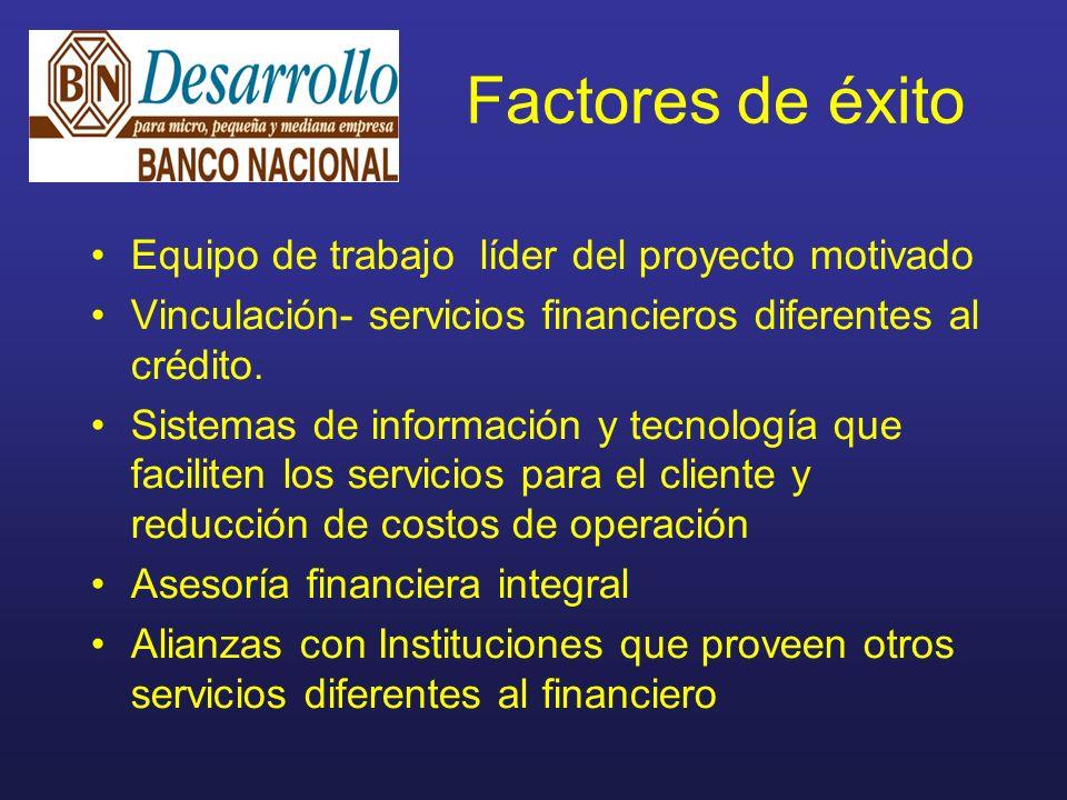 Factores de éxito Equipo de trabajo líder del proyecto motivado Vinculación- servicios financieros diferentes al crédito.