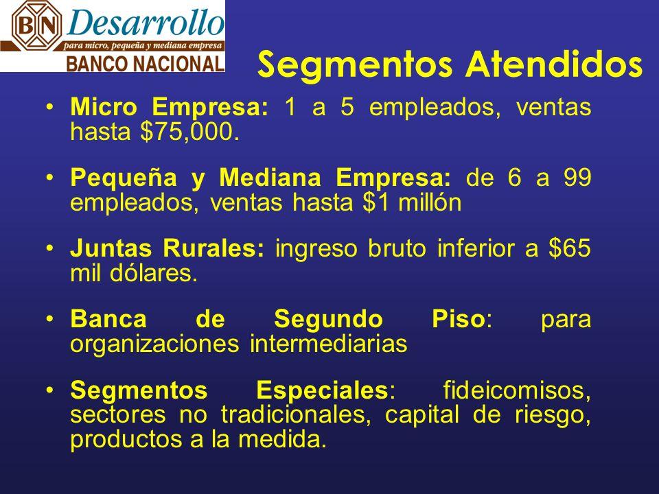 Segmentos Atendidos Micro Empresa: 1 a 5 empleados, ventas hasta $75,000. Pequeña y Mediana Empresa: de 6 a 99 empleados, ventas hasta $1 millón Junta