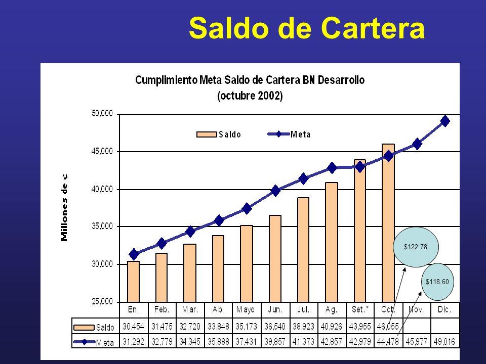 Saldo de Cartera $122.78 $118.60