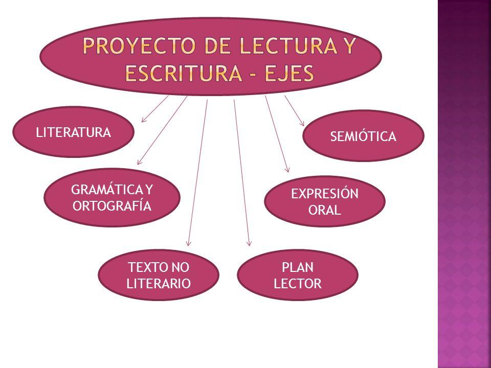 LITERATURA GRAMÁTICA Y ORTOGRAFÍA TEXTO NO LITERARIO PLAN LECTOR EXPRESIÓN ORAL SEMIÓTICA