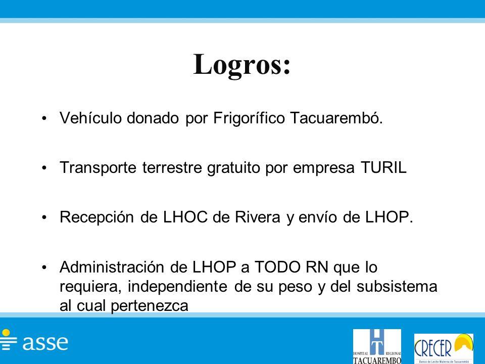 Logros: Vehículo donado por Frigorífico Tacuarembó. Transporte terrestre gratuito por empresa TURIL Recepción de LHOC de Rivera y envío de LHOP. Admin