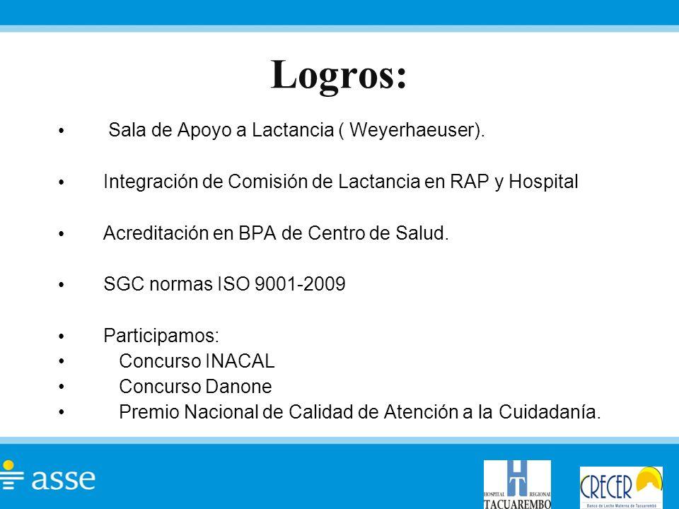 Logros: Sala de Apoyo a Lactancia ( Weyerhaeuser). Integración de Comisión de Lactancia en RAP y Hospital Acreditación en BPA de Centro de Salud. SGC