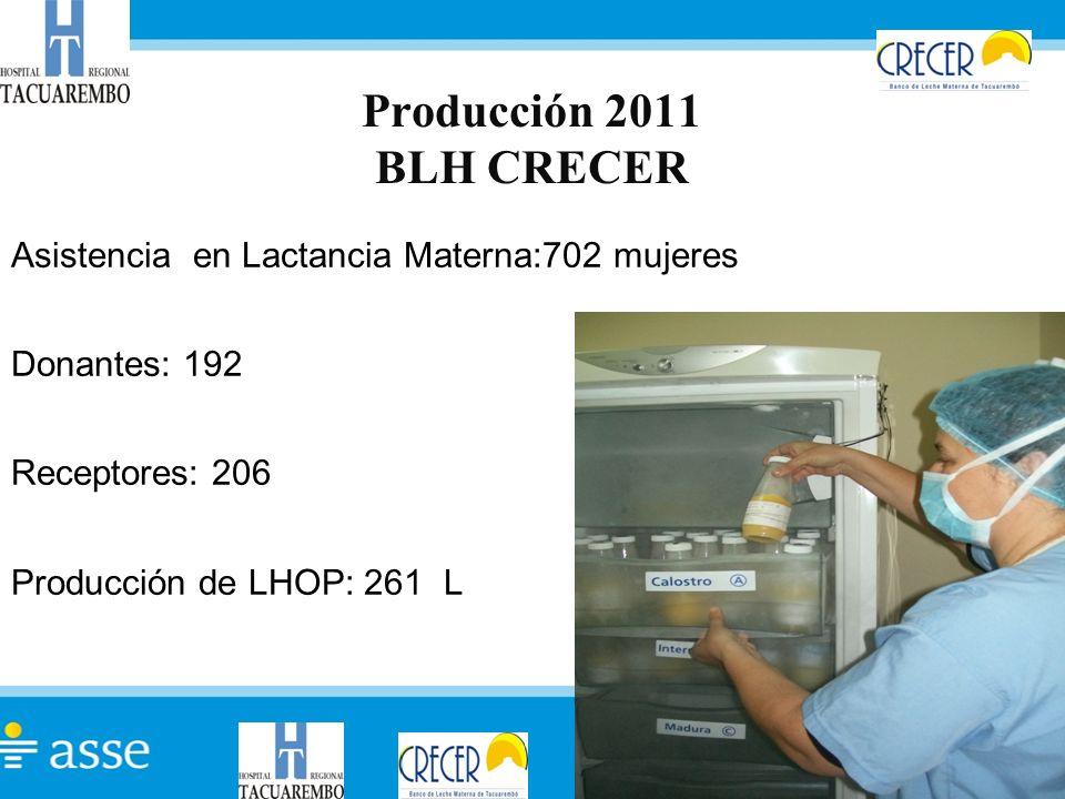 Producción 2011 BLH CRECER Asistencia en Lactancia Materna:702 mujeres Donantes: 192 Receptores: 206 Producción de LHOP: 261 L