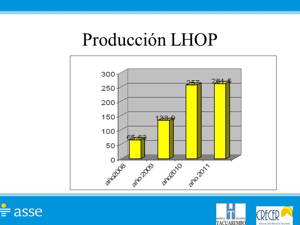 Producción LHOP
