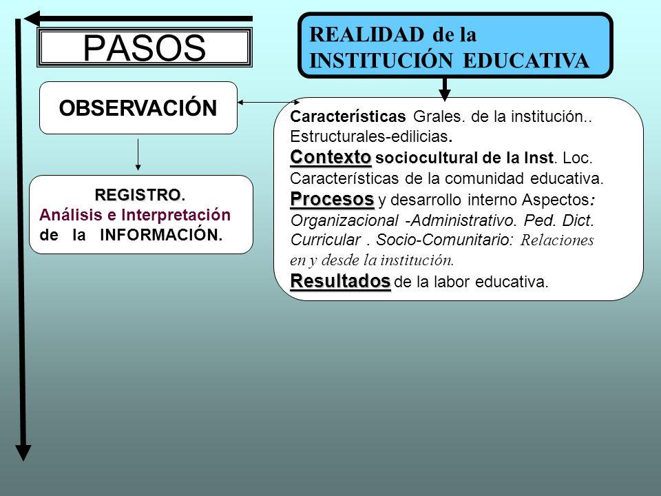 PASOS OBSERVACIÓN REGISTRO REGISTRO. Análisis e Interpretación de la INFORMACIÓN. Características Grales. de la institución.. Estructurales-edilicias.