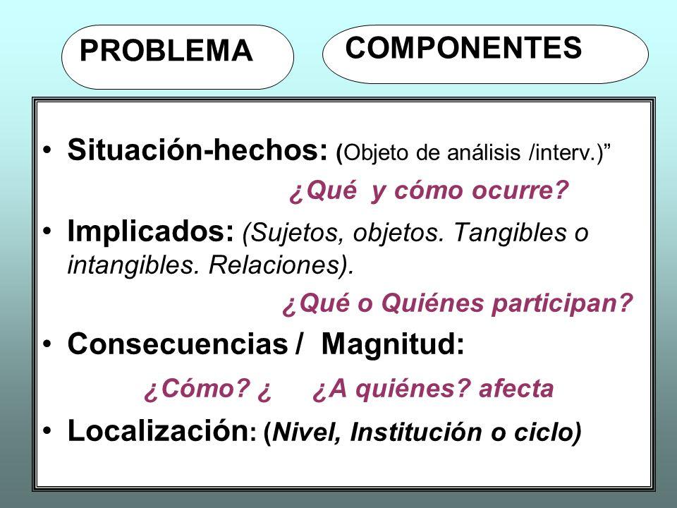 Situación-hechos: (Objeto de análisis /interv.) ¿Qué y cómo ocurre? Implicados: (Sujetos, objetos. Tangibles o intangibles. Relaciones). ¿Qué o Quiéne