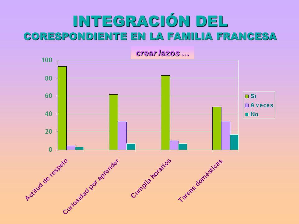 INTEGRACIÓN DEL CORESPONDIENTE EN LA FAMILIA FRANCESA crear lazos …