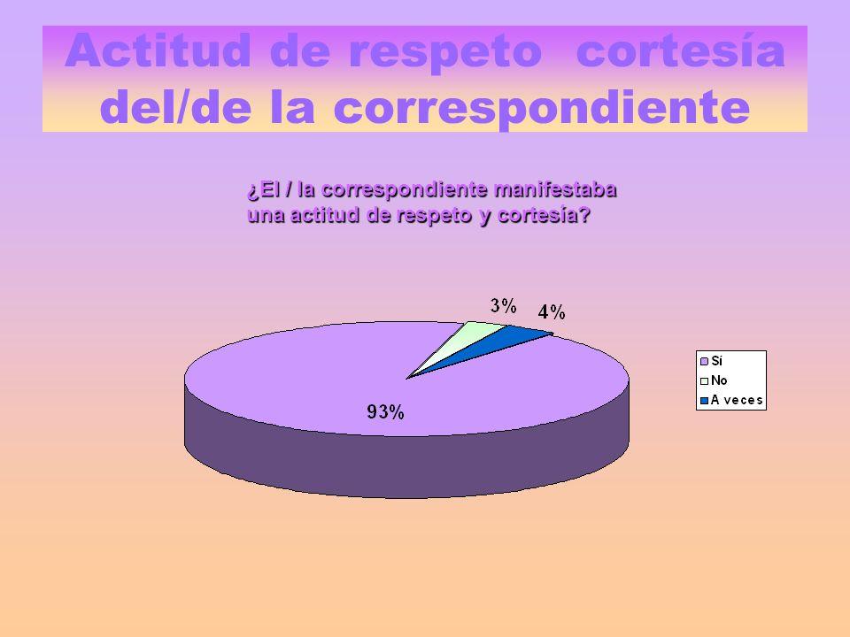 Actitud de respeto cortesía del/de la correspondiente ¿El / la correspondiente manifestaba una actitud de respeto y cortesía
