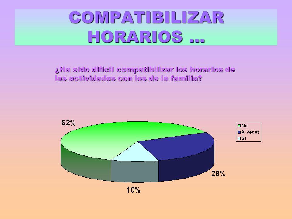 COMPATIBILIZAR HORARIOS … ¿Ha sido difícil compatibilizar los horarios de las actividades con los de la familia