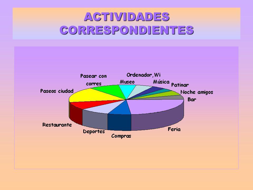 ACTIVIDADES CORRESPONDIENTES