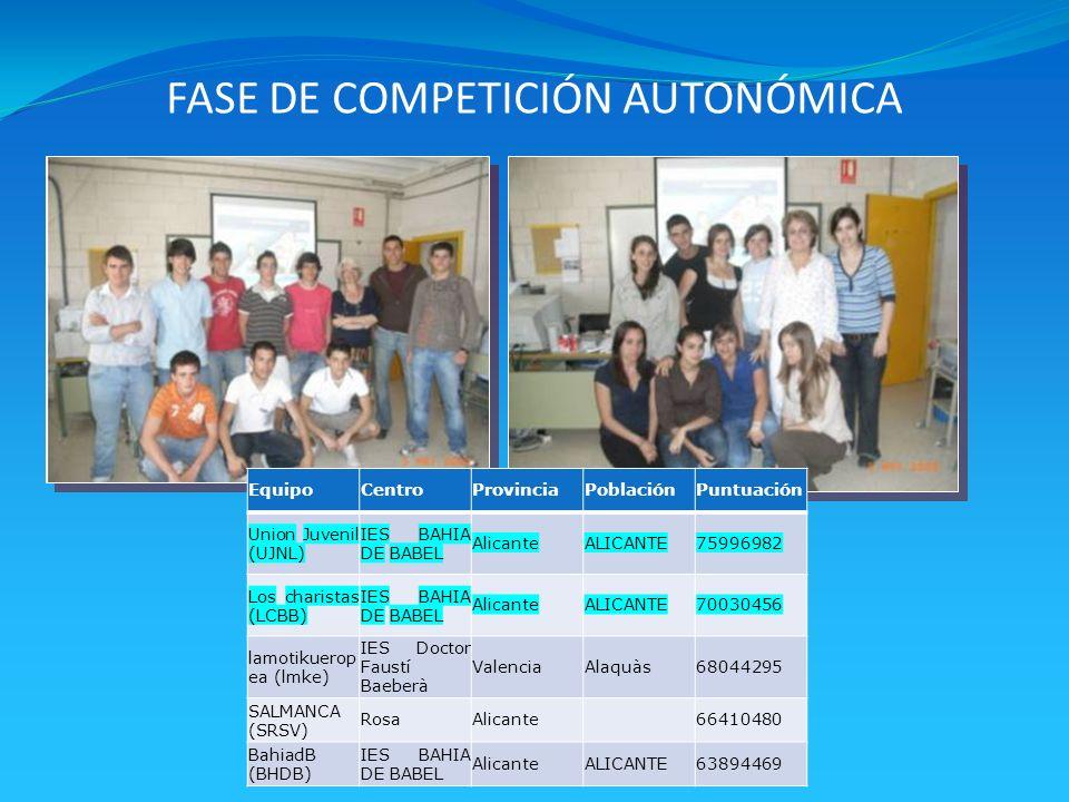FASE DE COMPETICIÓN AUTONÓMICA EquipoCentroProvinciaPoblaciónPuntuación Union Juvenil (UJNL) IES BAHIA DE BABEL AlicanteALICANTE75996982 Los charistas (LCBB) IES BAHIA DE BABEL AlicanteALICANTE70030456 lamotikuerop ea (lmke) IES Doctor Faustí Baeberà ValenciaAlaquàs68044295 SALMANCA (SRSV) RosaAlicante66410480 BahiadB (BHDB) IES BAHIA DE BABEL AlicanteALICANTE63894469