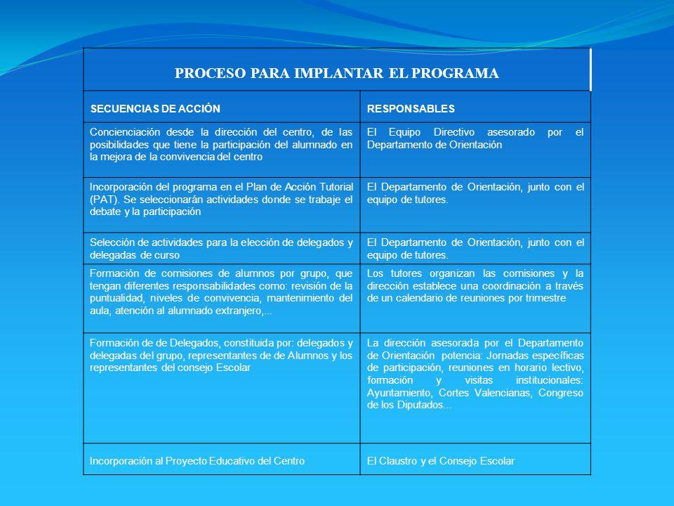 PROCESO PARA IMPLANTAR EL PROGRAMA SECUENCIAS DE ACCIÓNRESPONSABLES Concienciación desde la dirección del centro, de las posibilidades que tiene la participación del alumnado en la mejora de la convivencia del centro El Equipo Directivo asesorado por el Departamento de Orientación Incorporación del programa en el Plan de Acción Tutorial (PAT).