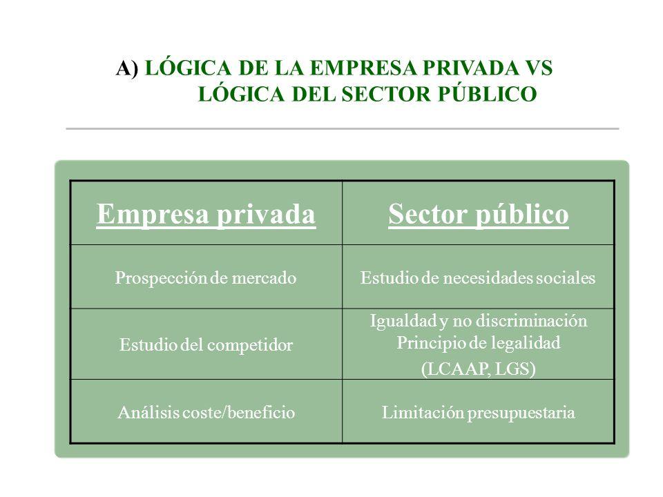 A) LÓGICA DE LA EMPRESA PRIVADA VS LÓGICA DEL SECTOR PÚBLICO Empresa privadaSector público Prospección de mercadoEstudio de necesidades sociales Estud