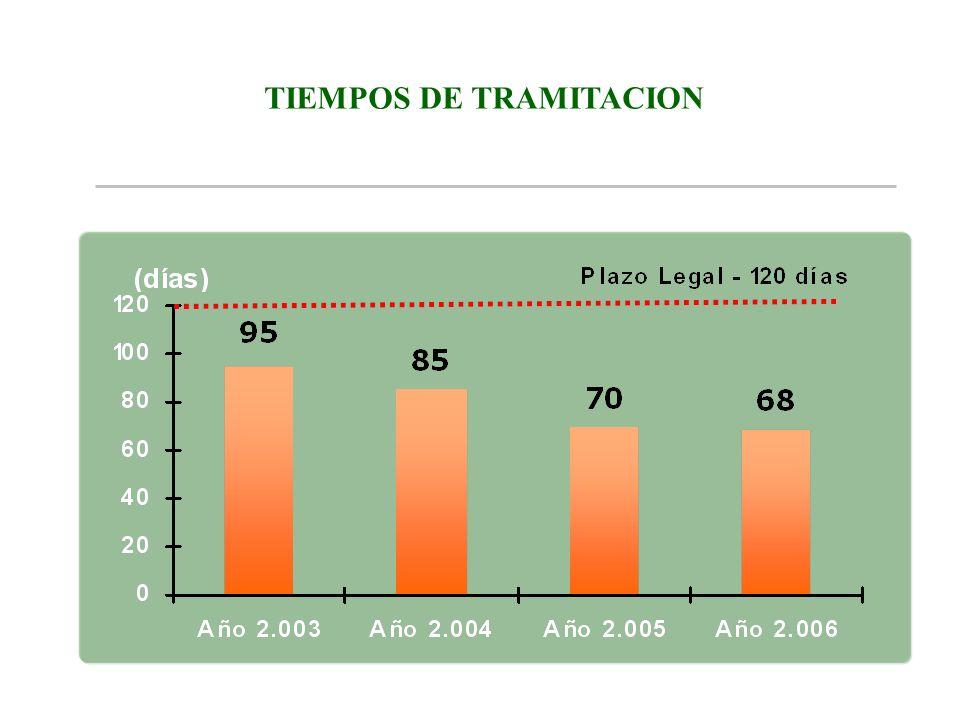 TIEMPOS DE TRAMITACION