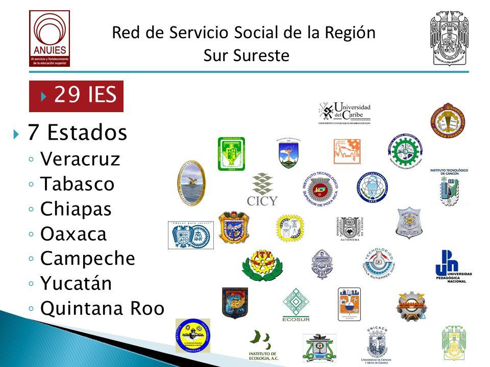 7 Estados Veracruz Tabasco Chiapas Oaxaca Campeche Yucatán Quintana Roo 29 IES Red de Servicio Social de la Región Sur Sureste