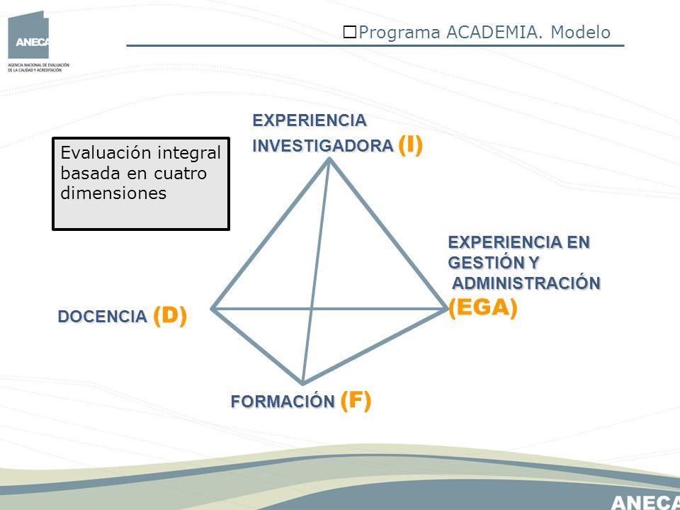 Programa ACADEMIA. Modelo EXPERIENCIA EXPERIENCIA INVESTIGADORA INVESTIGADORA (I) FORMACIÓN FORMACIÓN (F) EXPERIENCIA EN GESTIÓN Y ADMINISTRACIÓN ADMI