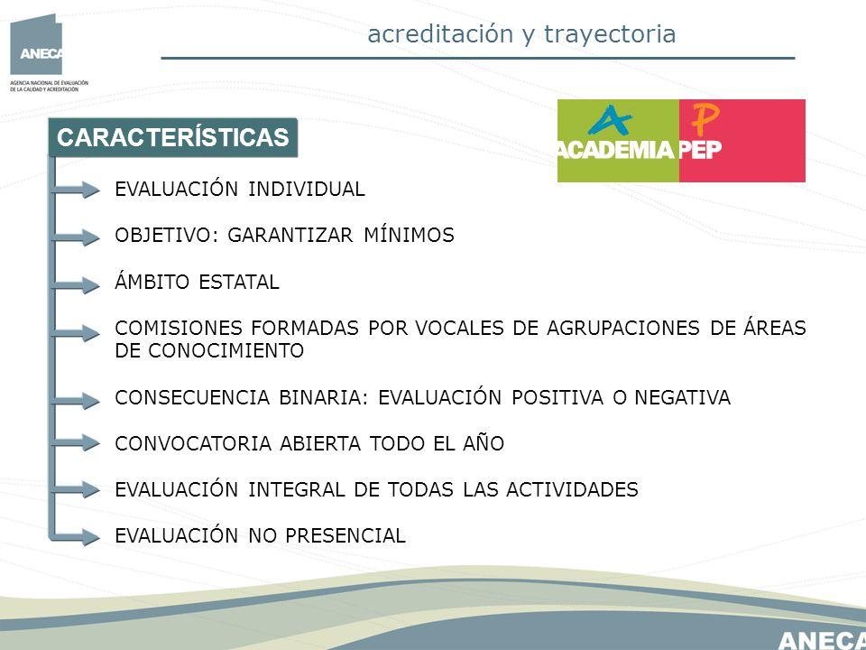 Programa ACADEMIA.Modelo CATEDRÁTICO DE UNIVERSIDAD EGA (10 p.) D (35 p.) I (55 p.) El R.D.