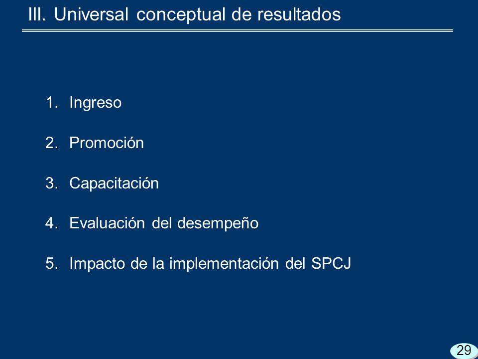 1.Ingreso 2.Promoción 3.Capacitación 4.Evaluación del desempeño 5.Impacto de la implementación del SPCJ III.