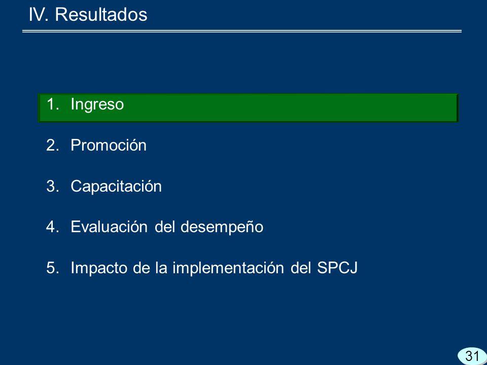 1.Ingreso 2.Promoción 3.Capacitación 4.Evaluación del desempeño 5.Impacto de la implementación del SPCJ 31 IV.