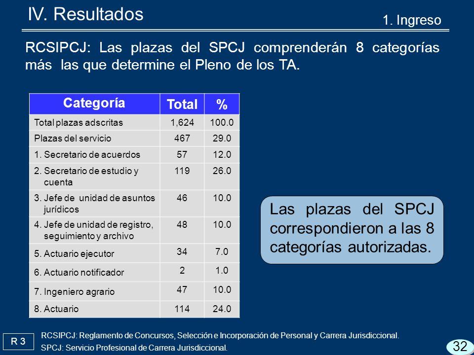 R 3 Las plazas del SPCJ correspondieron a las 8 categorías autorizadas.