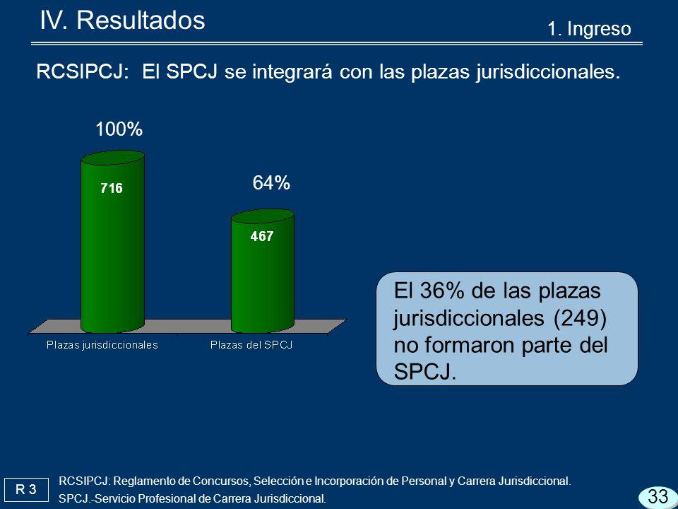 R 3 RCSIPCJ: El SPCJ se integrará con las plazas jurisdiccionales.