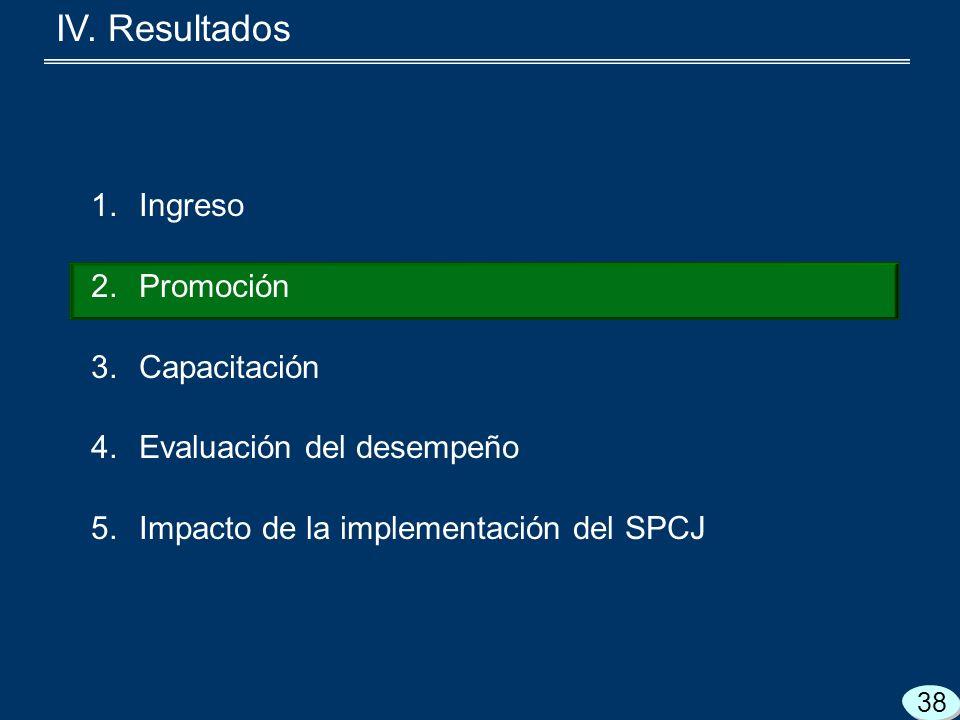 1.Ingreso 2.Promoción 3.Capacitación 4.Evaluación del desempeño 5.Impacto de la implementación del SPCJ 38 IV.