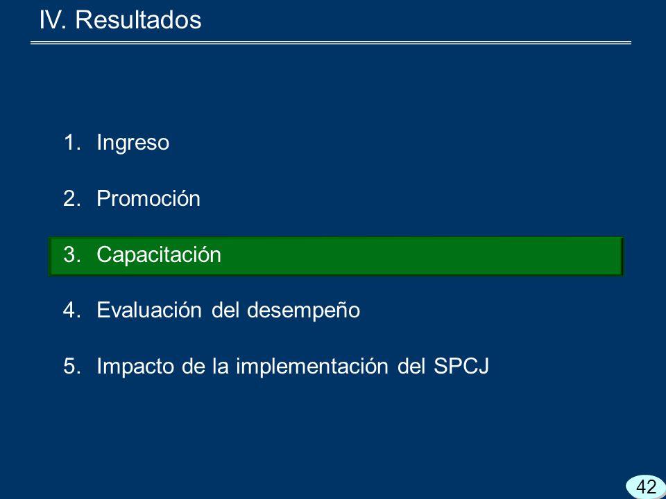 1.Ingreso 2.Promoción 3.Capacitación 4.Evaluación del desempeño 5.Impacto de la implementación del SPCJ 42 IV.