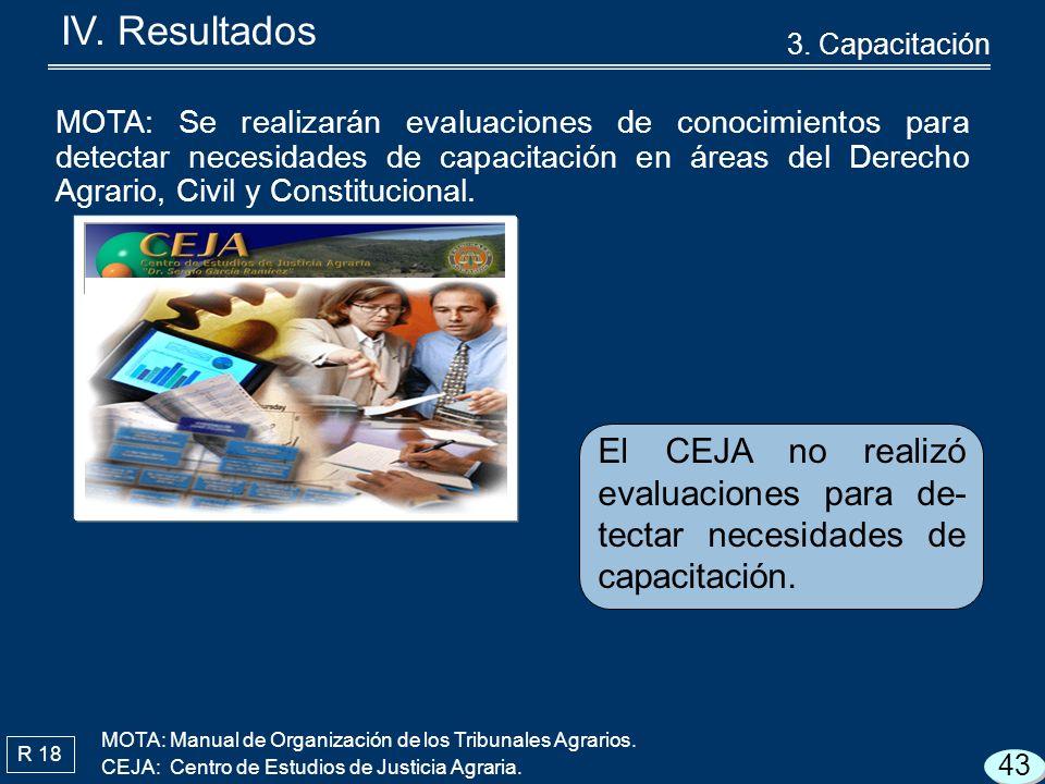 R 18 El CEJA no realizó evaluaciones para de- tectar necesidades de capacitación.