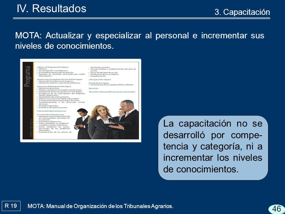 R 19 La capacitación no se desarrolló por compe- tencia y categoría, ni a incrementar los niveles de conocimientos.
