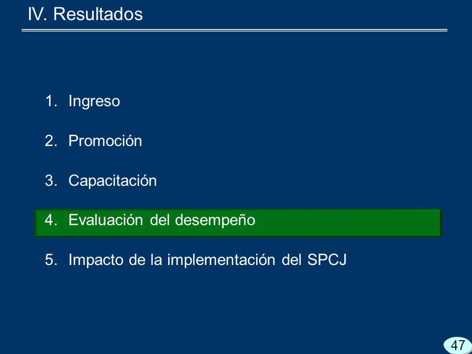 1.Ingreso 2.Promoción 3.Capacitación 4.Evaluación del desempeño 5.Impacto de la implementación del SPCJ 47 IV.