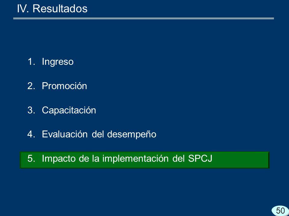 1.Ingreso 2.Promoción 3.Capacitación 4.Evaluación del desempeño 5.Impacto de la implementación del SPCJ 50 IV.