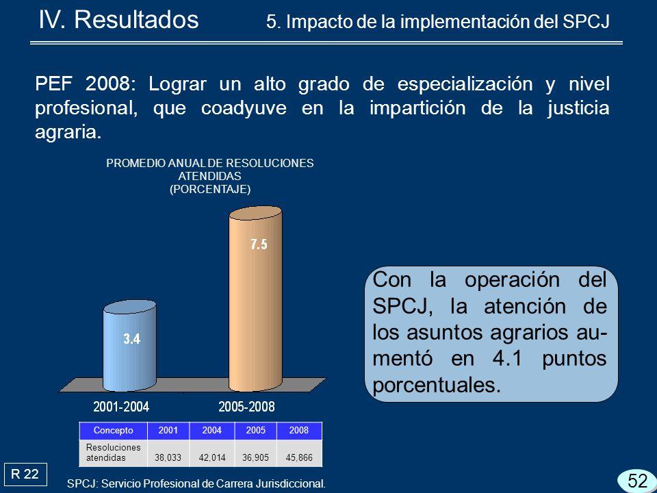 R 22 Con la operación del SPCJ, la atención de los asuntos agrarios au- mentó en 4.1 puntos porcentuales.