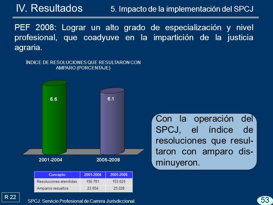 R 22 Con la operación del SPCJ, el índice de resoluciones que resul- taron con amparo dis- minuyeron.