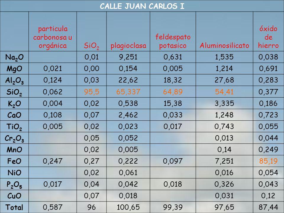 CALLE JUAN CARLOS I particula carbonosa u orgánicaSiO 2 plagioclasa feldespato potasicoAluminosilicato óxido de hierro Na 2 O 0,019,2510,6311,5350,038