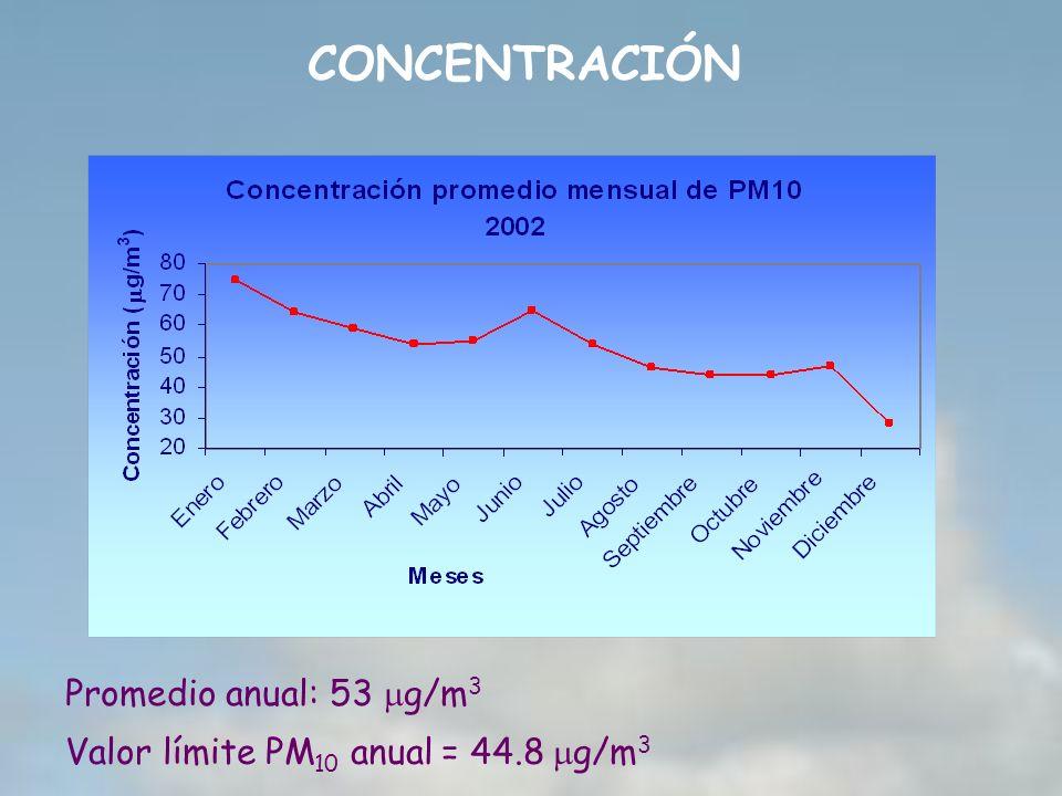 CONCENTRACIÓN Valor límite PM 10 anual = 44.8 g/m 3 Promedio anual: 53 g/m 3