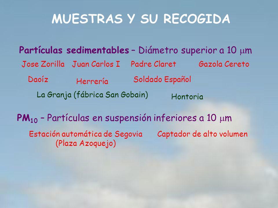 MUESTRAS Y SU RECOGIDA Partículas sedimentables – Diámetro superior a 10 m PM 10 – Partículas en suspensión inferiores a 10 m Estación automática de S