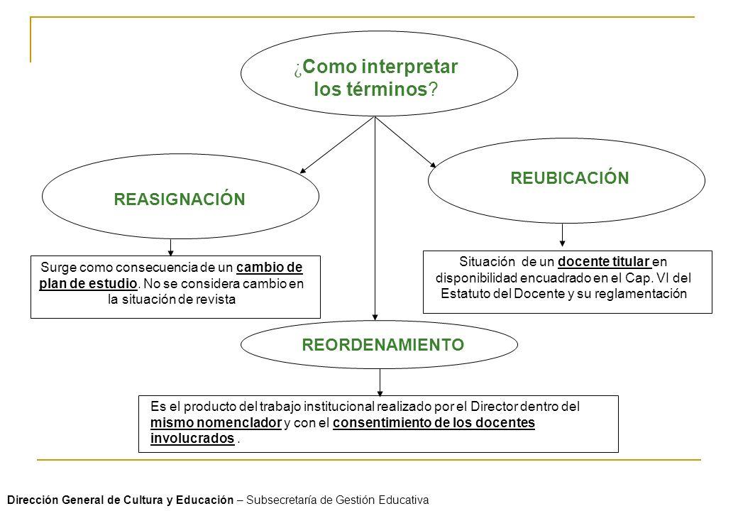 ¿ Como interpretar los términos? REASIGNACIÓN REUBICACIÓN REORDENAMIENTO Surge como consecuencia de un cambio de plan de estudio. No se considera camb
