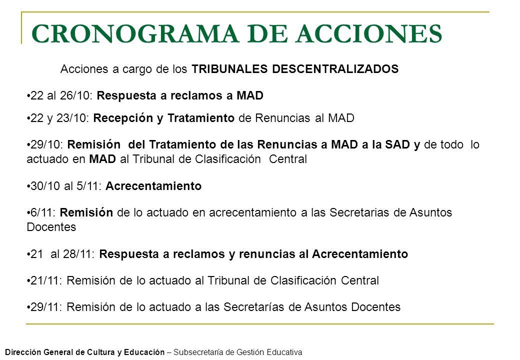 CRONOGRAMA DE ACCIONES Dirección General de Cultura y Educación – Subsecretaría de Gestión Educativa Acciones a cargo de los TRIBUNALES DESCENTRALIZADOS 22 al 26/10: Respuesta a reclamos a MAD 22 y 23/10: Recepción y Tratamiento de Renuncias al MAD 29/10: Remisión del Tratamiento de las Renuncias a MAD a la SAD y de todo lo actuado en MAD al Tribunal de Clasificación Central 21 al 28/11: Respuesta a reclamos y renuncias al Acrecentamiento 30/10 al 5/11: Acrecentamiento 6/11: Remisión de lo actuado en acrecentamiento a las Secretarias de Asuntos Docentes 21/11: Remisión de lo actuado al Tribunal de Clasificación Central 29/11: Remisión de lo actuado a las Secretarías de Asuntos Docentes