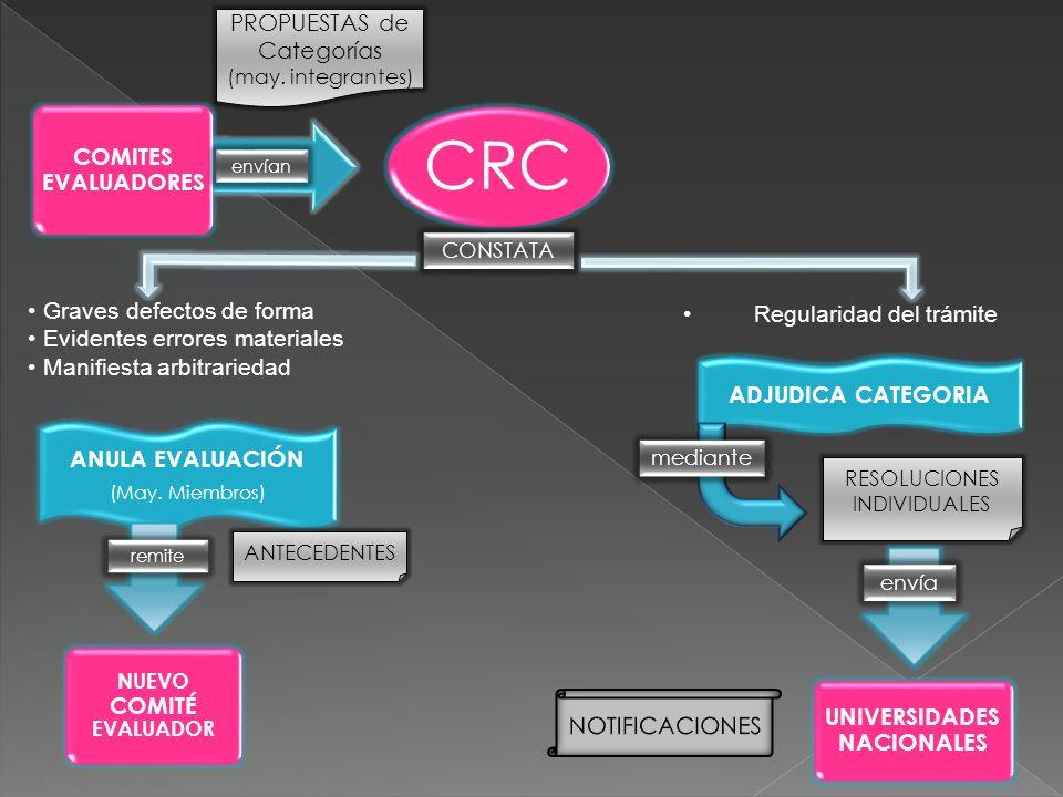 CRC COMITES EVALUADORES ANULA EVALUACIÓN (May. Miembros) ADJUDICA CATEGORIA envían PROPUESTAS de Categorías (may. integrantes) Graves defectos de form
