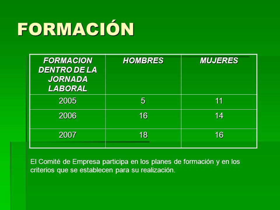 FORMACIÓN FORMACION DENTRO DE LA JORNADA LABORAL HOMBRESMUJERES 2005511 20061614 20071816 El Comité de Empresa participa en los planes de formación y en los criterios que se establecen para su realización.