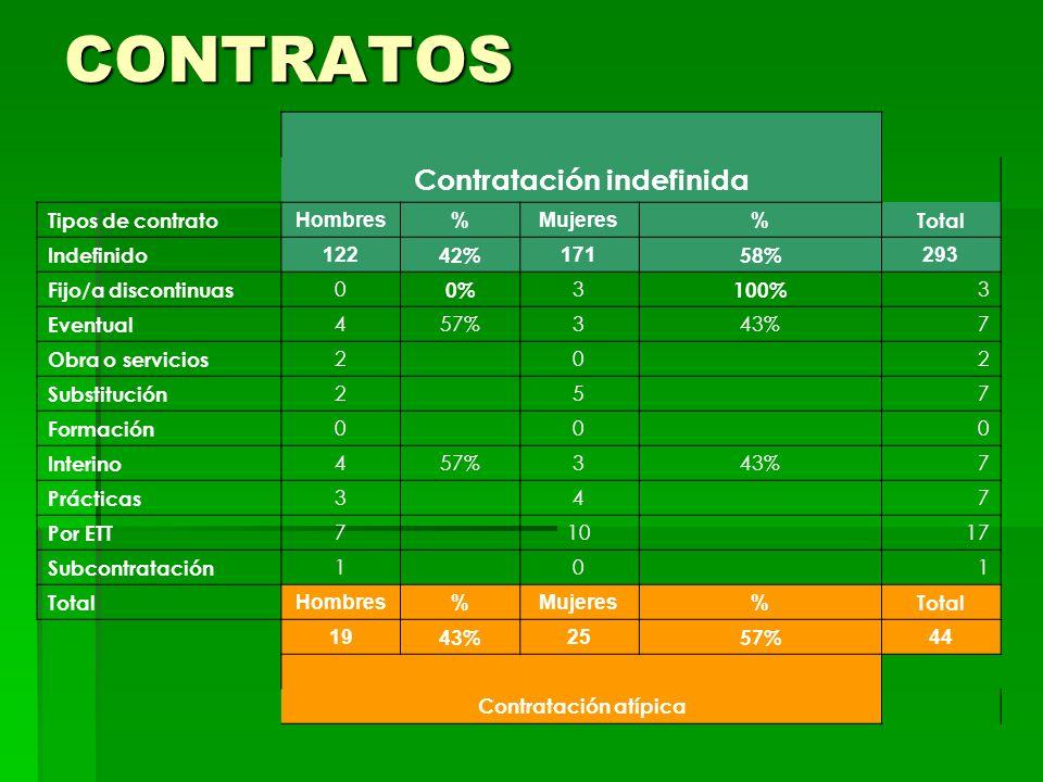 CONTRATOS Contratación indefinida Tipos de contrato Hombres%Mujeres% Total Indefinido 122 42% 171 58% 293 Fijo/a discontinuas 0 0% 3 100% 3 Eventual 457%343%7 Obra o servicios 2 0 2 Substitución 2 5 7 Formación 0 0 0 Interino 457%343%7 Prácticas 3 4 7 Por ETT 7 10 17 Subcontratación 1 0 1 Total Hombres%Mujeres% Total 19 43% 25 57% 44 Contratación atípica